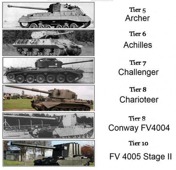 Full British branch Tank Destroyers